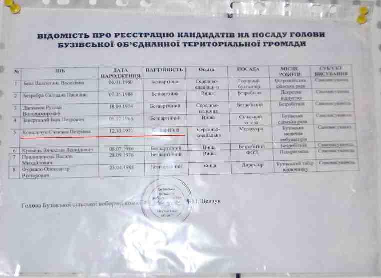 Узапорізьких об'єднаних громадах напосади голів балотуватимуться 54 кандидати