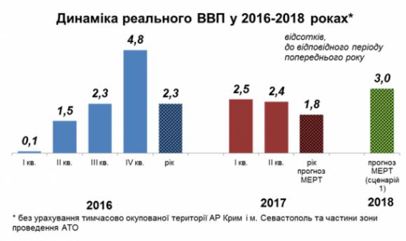 Прогнозы ввп на 2018 год