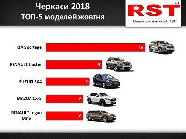 У жовтні в Черкаській області придбали 140 нових автомобілів
